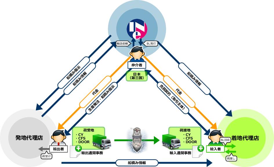 三国間貿易|イネックス株式会社